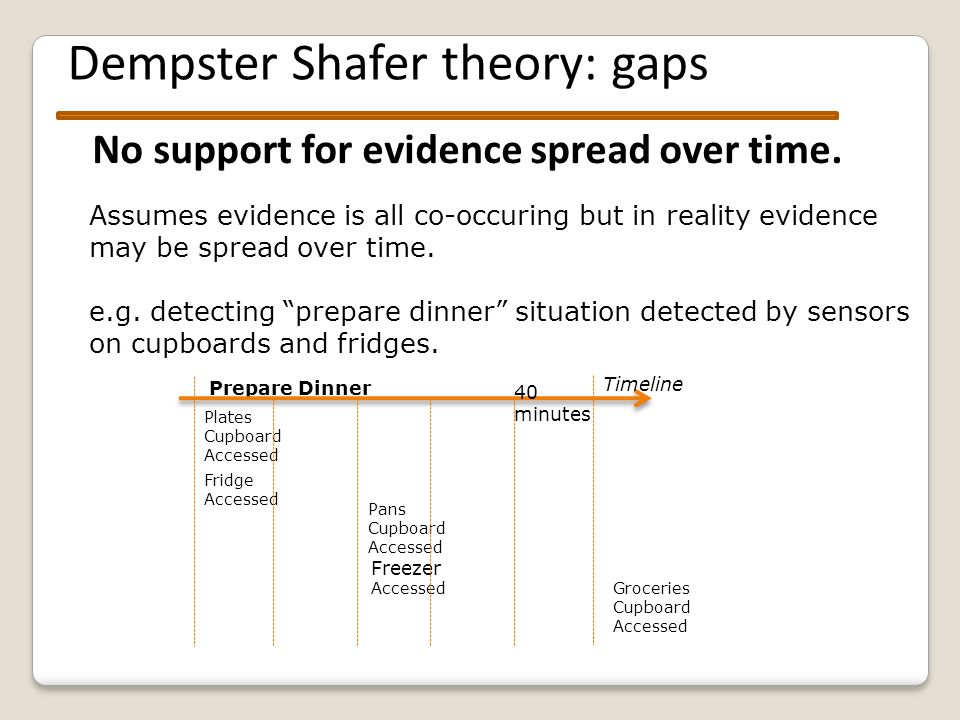Dempster Shafer theory: gaps No support for evidence spread over time.