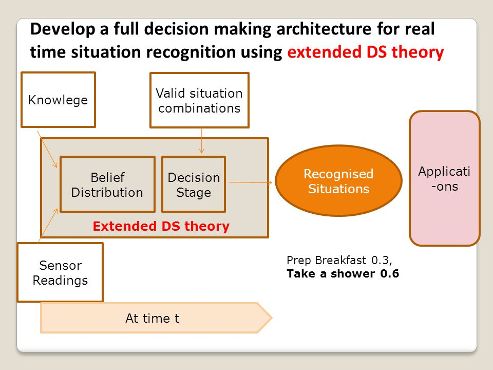Knowlege Sensor Readings Belief Distribution Decision Stage Recognised Situations Valid situation combinations At time t Applicati -ons Develop a full decision making architecture for real time situation recognition using extended DS theory Extended DS theory Prep Breakfast 0.3, Take a shower 0.6