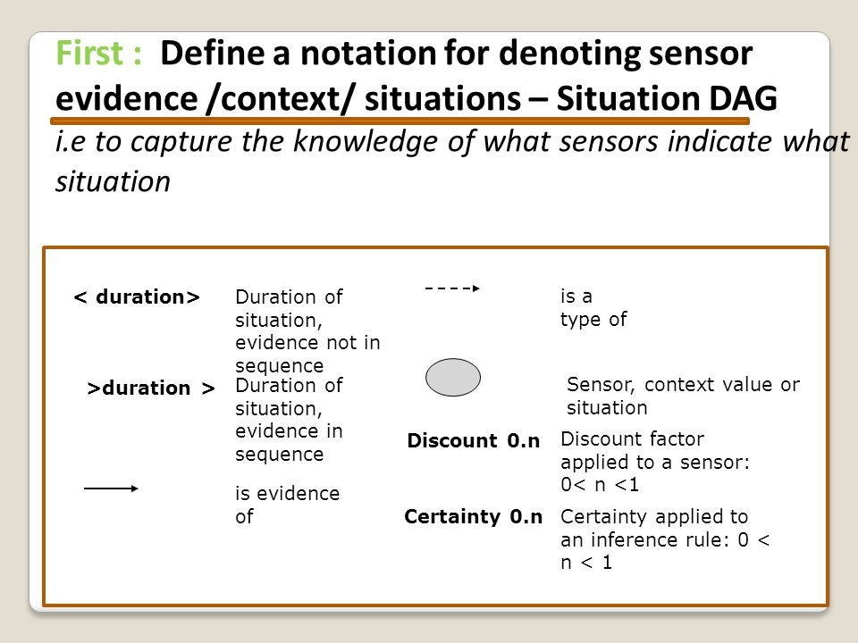 First : Define a notation for denoting sensor evidence /context/ situations – Situation DAG i.e to capture the knowledge of what sensors indicate what situation is a type of is evidence of Duration of situation, evidence not in sequence Duration of situation, evidence in sequence >duration > Sensor, context value or situation Discount 0.n Discount factor applied to a sensor: 0< n <1 Certainty 0.nCertainty applied to an inference rule: 0 < n < 1