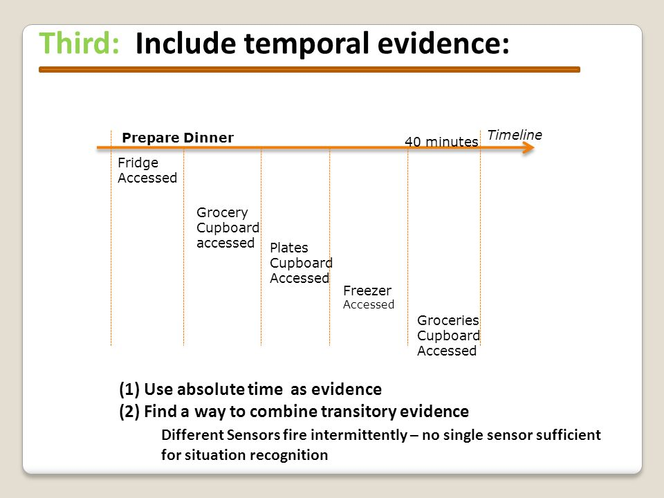 Third: Include temporal evidence: Groceries Cupboard Accessed Grocery Cupboard accessed Freezer Accessed Plates Cupboard Accessed Fridge Accessed Prepare Dinner Timeline 40 minutes Different Sensors fire intermittently – no single sensor sufficient for situation recognition (1) Use absolute time as evidence (2) Find a way to combine transitory evidence