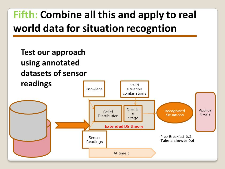 Fifth: Combine all this and apply to real world data for situation recogntion Knowlege Sensor Readings Belief Distribution Decisio n Stage Recognised Situations Valid situation combinations At time t Applica ti-ons Extended DS theory Prep Breakfast 0.3, Take a shower 0.6 Test our approach using annotated datasets of sensor readings
