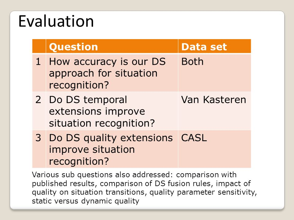 QuestionData set 1How accuracy is our DS approach for situation recognition.