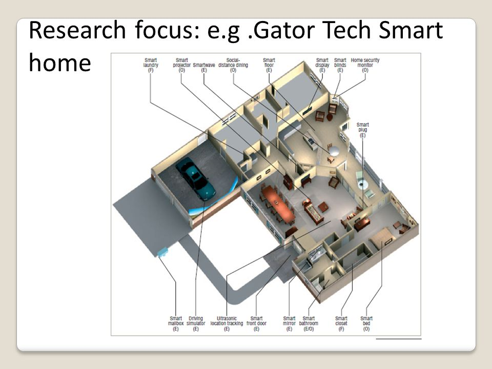 Research focus: e.g.Gator Tech Smart home
