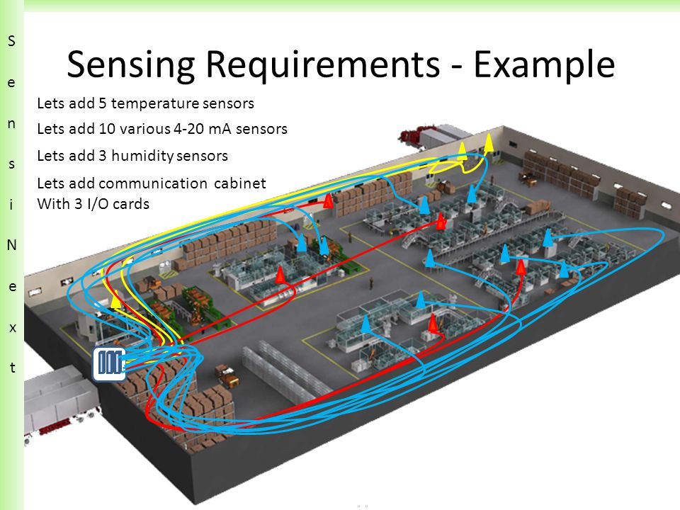 Sensing Requirements - Example Lets add 5 temperature sensors Lets add 10 various 4-20 mA sensors Lets add 3 humidity sensors Lets add communication cabinet With 3 I/O cards SensiN ext SensiN ext
