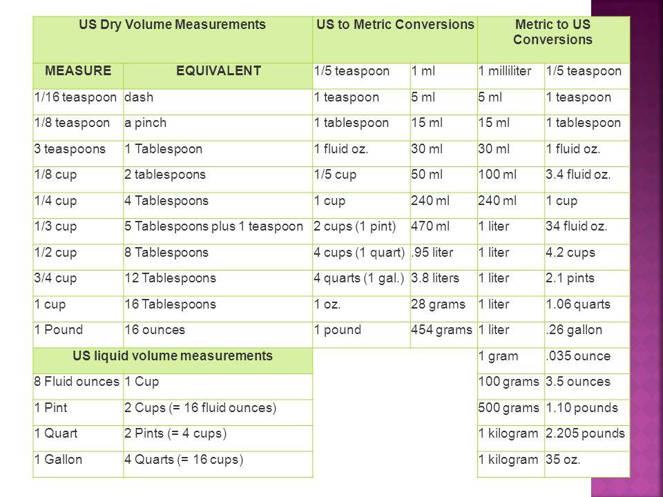 US Dry Volume MeasurementsUS to Metric ConversionsMetric to US Conversions MEASUREEQUIVALENT1/5 teaspoon1 ml1 milliliter1/5 teaspoon 1/16 teaspoondash1 teaspoon5 ml 1 teaspoon 1/8 teaspoona pinch1 tablespoon15 ml 1 tablespoon 3 teaspoons1 Tablespoon1 fluid oz.30 ml 1 fluid oz.