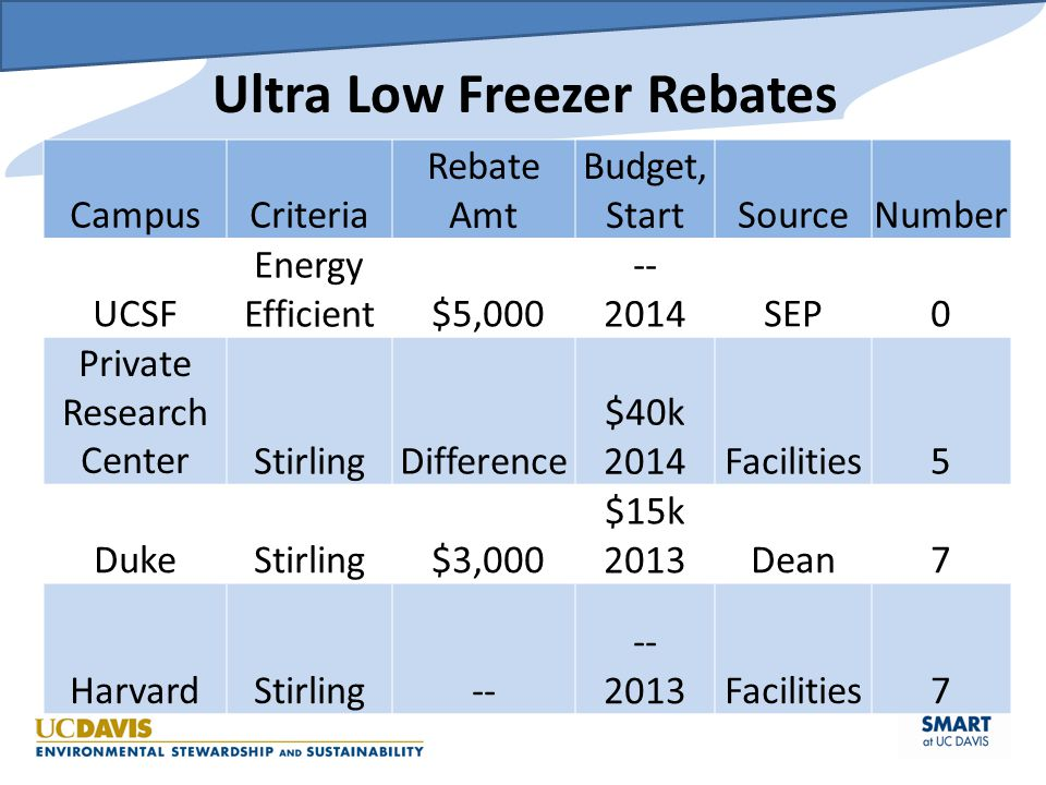 Ultra Low Freezer Rebates CampusCriteria Rebate Amt Budget, StartSourceNumber UCSF Energy Efficient $5,000 -- 2014SEP0 Private Research CenterStirling