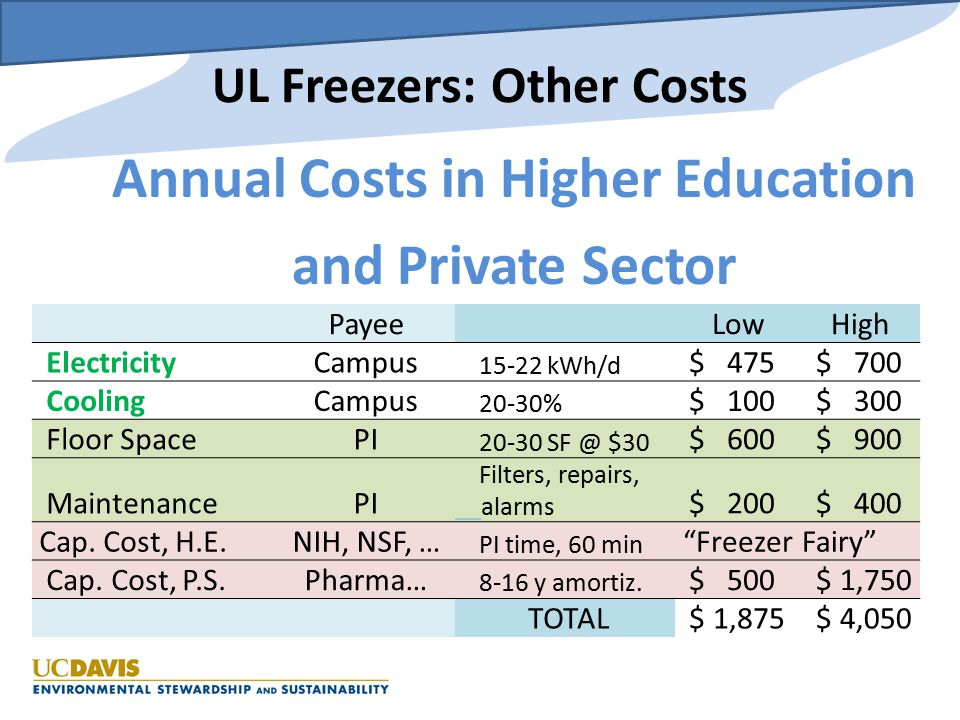 UL Freezers: Other Costs Annual Costs in Higher Education and Private Sector Payee LowHigh ElectricityCampus 15-22 kWh/d $ 475 $ 700 CoolingCampus 20-