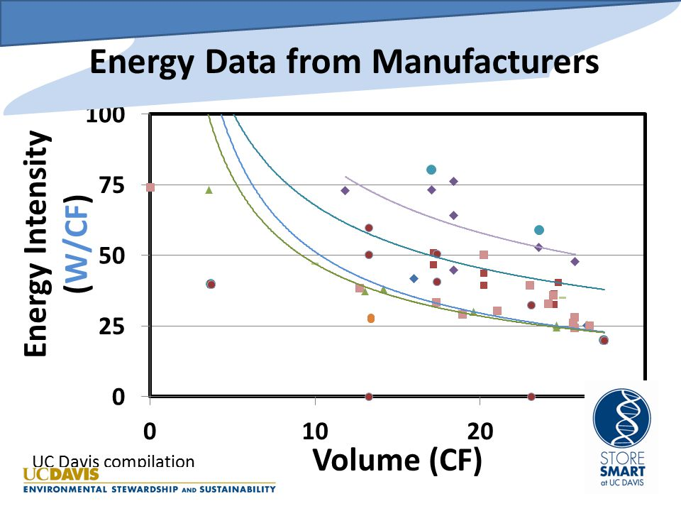 Energy Data from Manufacturers