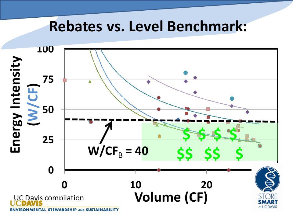 $ $ $$ $$ $ Rebates vs. Declining Benchmark: