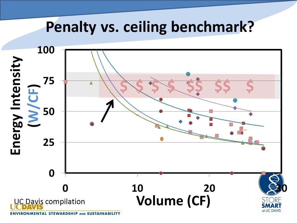 Idealized Calculations Energy Savings: $S = (W/CF B -W/CF F ) * CF * Y * $/kWh * h/Y Rebate: $R = % * $S W/CF B Watts/CF Benchmark CF Cubic Feet volume W/CF F Watts/CF New Freezer Y Years Projected Savings $/kWh Electricity cost % Rebate portion Savings