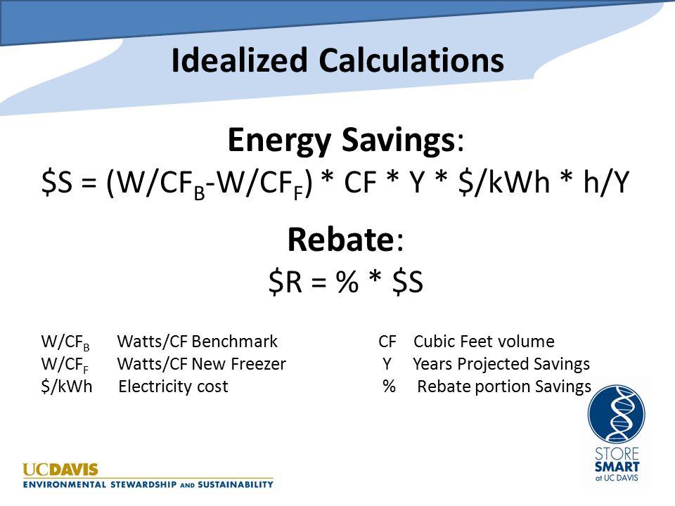 Rebates vs. benchmarks: 2010 ULF Manufacturer's data