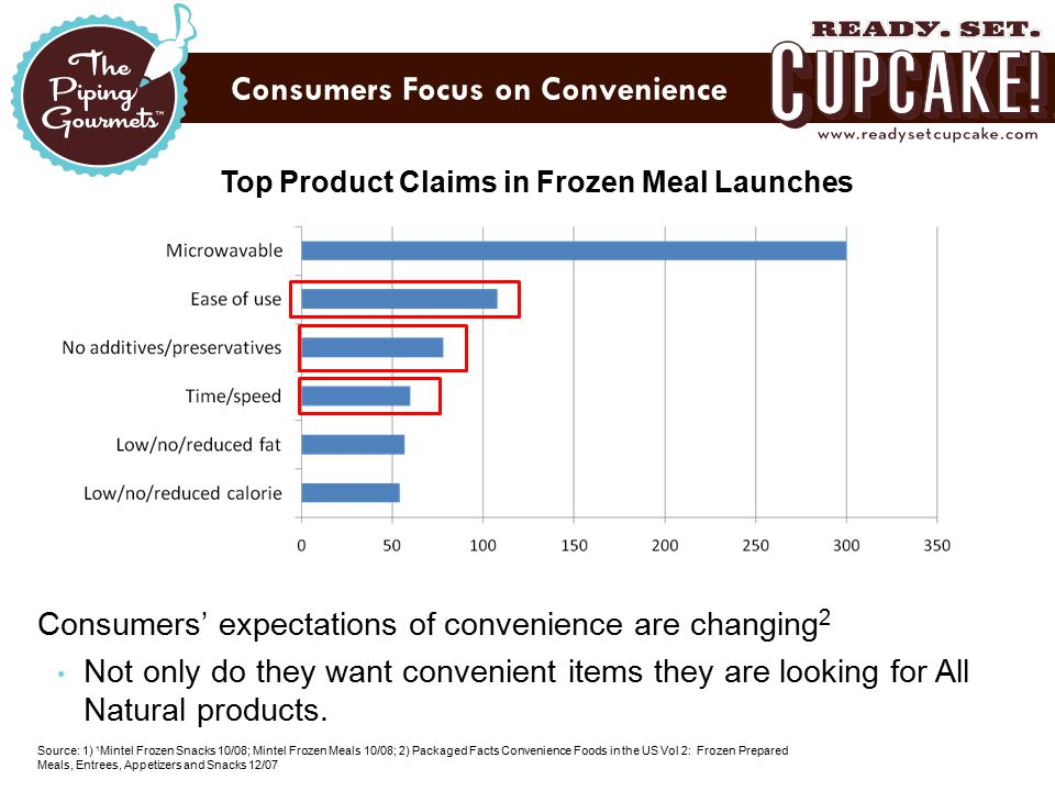 Consumers' expectations of convenience are changing 2 Not only do they want convenient items they are looking for All Natural products. Source: 1) 1