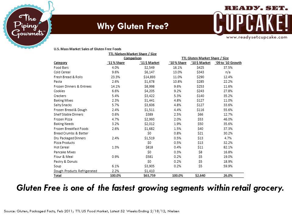Why Gluten Free. U.S.