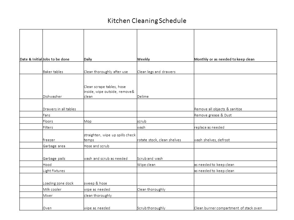 Kitchen Cleaning Schedule Date & InitialJobs to be doneDailyWeeklyMonthly or as needed to keep clean Baker tablesClean thoroughly after useClean legs