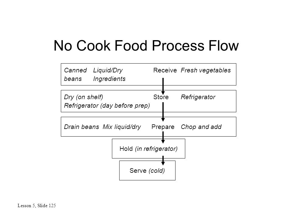 No Cook Food Process Flow Lesson 5, Slide 125 Serve (cold) Hold (in refrigerator) Drain beans Mix liquid/dry PrepareChop and add Dry (on shelf) StoreRefrigerator Refrigerator (day before prep) Canned Liquid/Dry ReceiveFresh vegetables beansIngredients