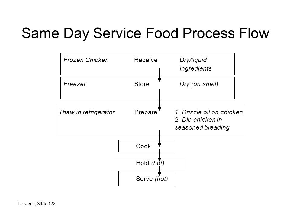 Same Day Service Food Process Flow Lesson 5, Slide 128 Serve (hot) Hold (hot) Thaw in refrigerator Prepare 1.