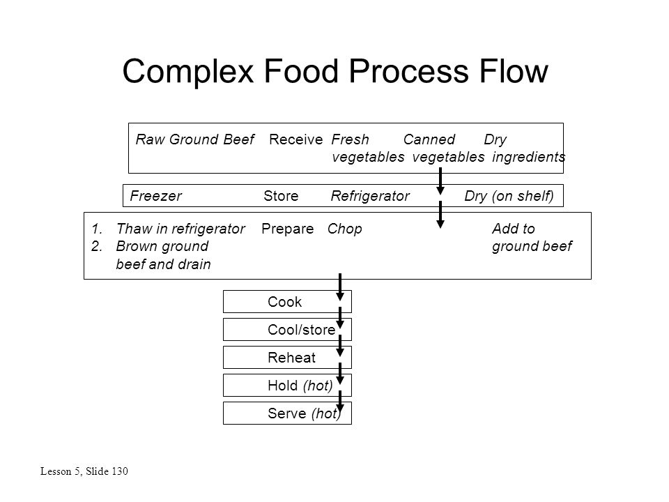 Complex Food Process Flow Lesson 5, Slide 130 1.Thaw in refrigerator Prepare ChopAdd to 2.Brown ground ground beef beef and drain Freezer Store RefrigeratorDry (on shelf) Raw Ground BeefReceive FreshCanned Dry vegetables vegetables ingredients Cook Cool/store Reheat Hold (hot) Serve (hot)