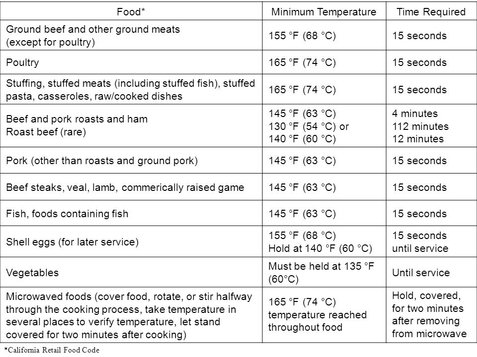 Food*Minimum TemperatureTime Required Ground beef and other ground meats (except for poultry) 155 °F (68 °C)15 seconds Poultry165 °F (74 °C)15 seconds