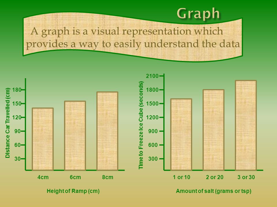 A graph is a visual representation which provides a way to easily understand the data Distance Car Travelled (cm) 30 60 90 120 150 180 Height of Ramp (cm) 4cm6cm8cm 300 600 900 1200 1500 1800 Amount of salt (grams or tsp) 1 or 10 2 or 20 3 or 30 Time to Freeze Ice Cube (seconds) 2100