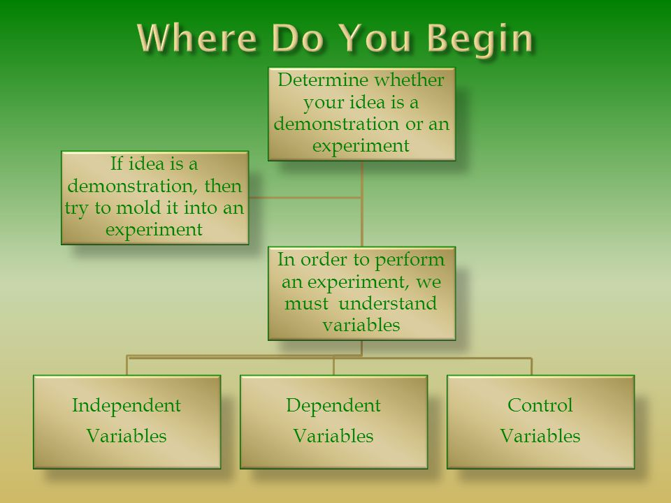 Determine whether your idea is a demonstration or an experiment In order to perform an experiment, we must understand variables Independent Variables Dependent Variables If idea is a demonstration, then try to mold it into an experiment Control Variables