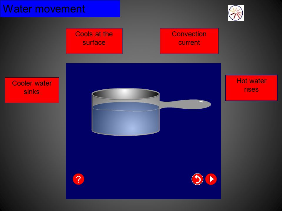 Convection Takes place in liquids and gases as molecules move in currents Heat rises and cool settles to the bottom. It continues in an up and down mo