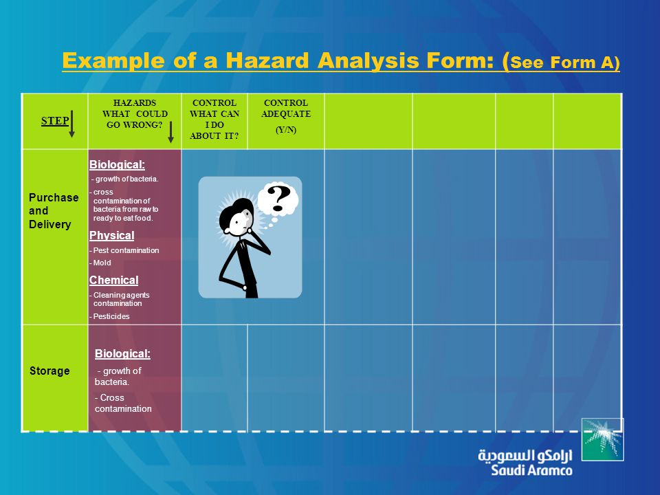 Example of a Hazard Analysis Form: ( See Form A) STEP HAZARDS WHAT COULD GO WRONG? CONTROL WHAT CAN I DO ABOUT IT? CONTROL ADEQUATE (Y/N) Purchase and