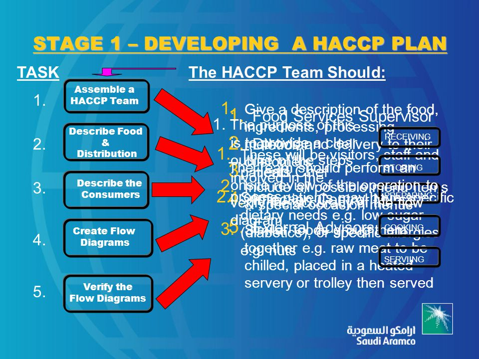 STAGE 1 – DEVELOPING A HACCP PLAN 1. Food Services Supervisor 2. Dietician 3. Head Chef 4. Infection Control Nurse 5. External Advisors 1. Give a desc