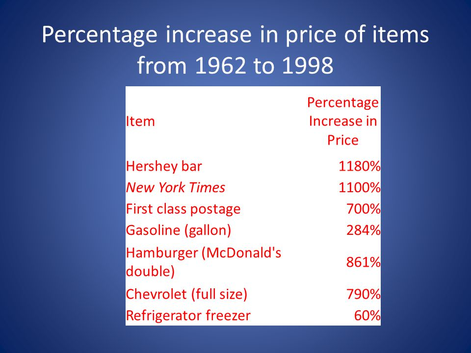 Percentage increase in price of items from 1962 to 1998 Item Percentage Increase in Price Hershey bar1180% New York Times1100% First class postage700%