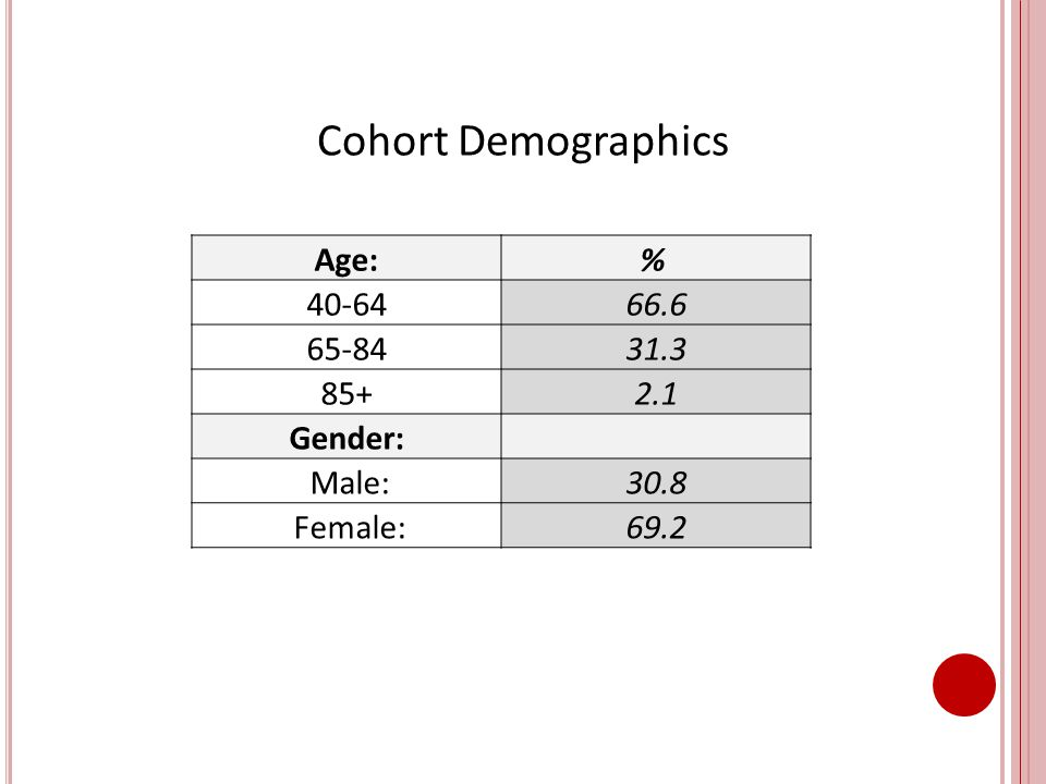 Cohort Demographics Age:% 40-6466.6 65-8431.3 85+2.1 Gender: Male:30.8 Female:69.2