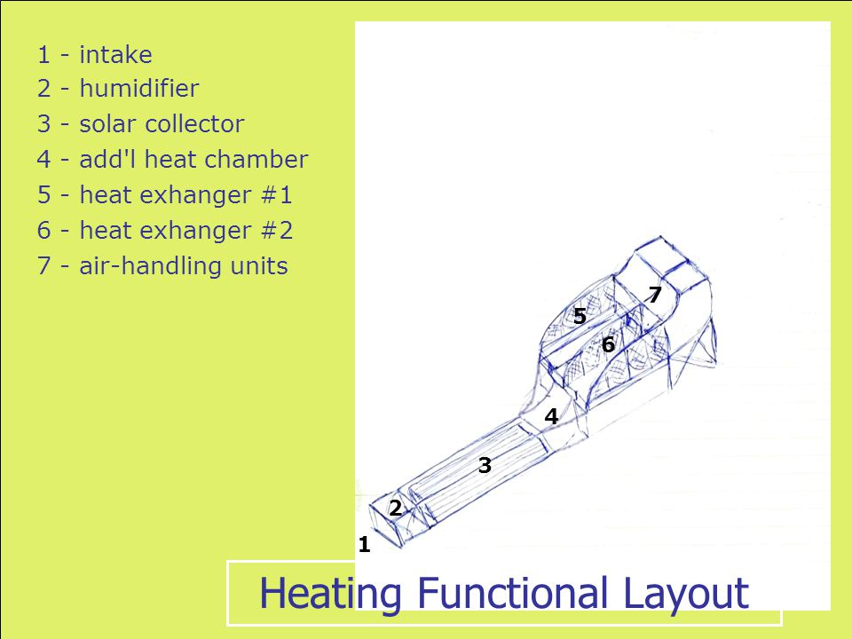 1 1 - intake 2 2 - humidifier 3 3 - solar collector 4 4 - add l heat chamber 5 5 - heat exhanger #1 6 6 - heat exhanger #2 7 7 - air-handling units Heating Functional Layout