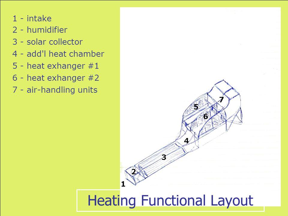 1 1 - intake 2 2 - humidifier 3 3 - solar collector 4 4 - add'l heat chamber 5 5 - heat exhanger #1 6 6 - heat exhanger #2 7 7 - air-handling units He