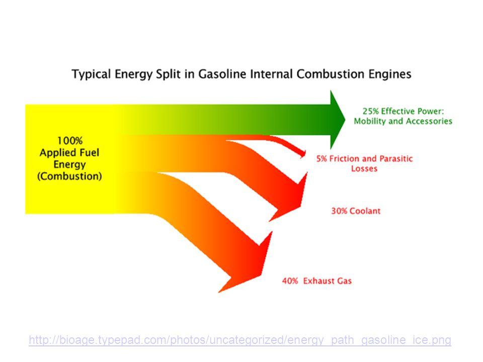 http://bioage.typepad.com/photos/uncategorized/energy_path_gasoline_ice.png