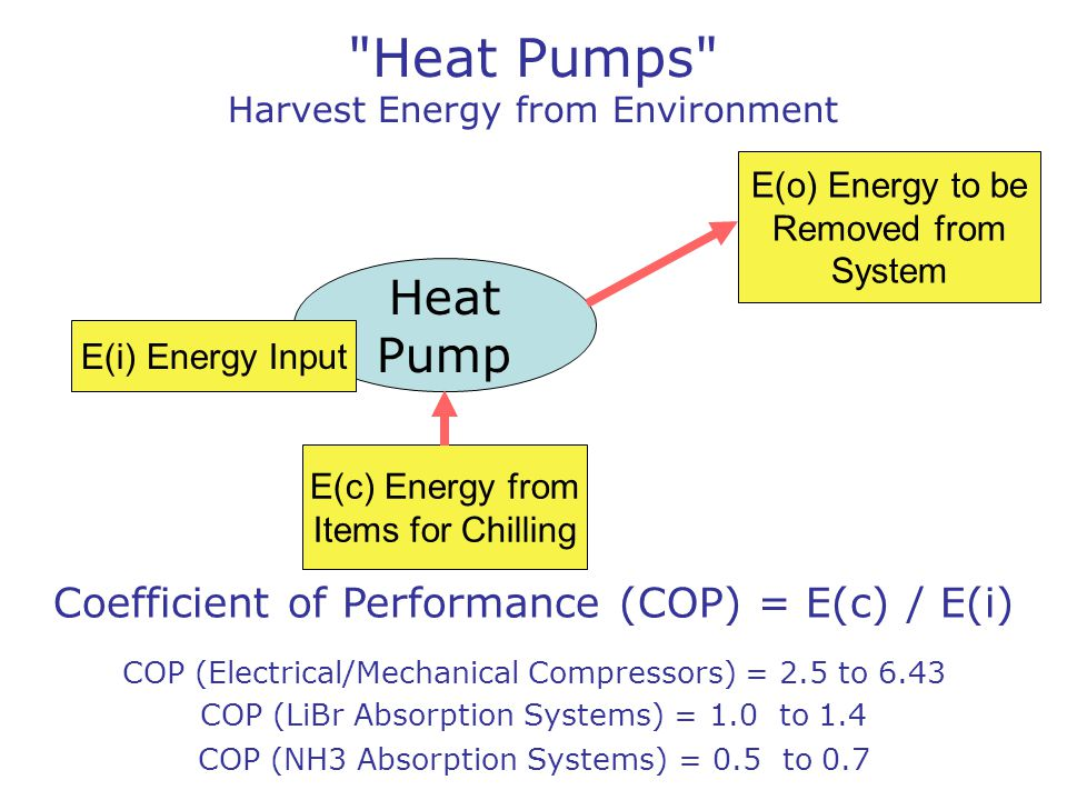 START with CLEAN FUEL = 100 input energy to initiate the process (run like base-loaded plants) Exhaust= 50 Electricity Generated = 10 Harvested by Heat Pump from the Environment E[c]= E[i] * (COP:2) = 20 Lithium-Bromide Absorption Chiller E[i] = 50 + 25 = 75 Waste = 5 Jacket= 25 Harvested by Heat Pump from the Environment E[c] = 75 * (COP:1.11) = 83 Energy for Heating and/or drying E[o] = E[i] +E[c] 10 + 20 = 30 (FREE ENERGY) Energy for Heating and/or Drying E[o] = 75 + 83 = 158 (FREE ENERGY) Mechanical Chiller/Freezer = 10 (E[i]) HEAT PUMPS HARVEST From Fuel = 10+10+50+25+5 = 100 Harvested = 20+83 = 103 Recovered = 30+158 = 188 Grand Total = 100+188 = 288 ENERGY ALLOCATION in Co-Generation Scheme ==> with Heat Pumps (click to continue)