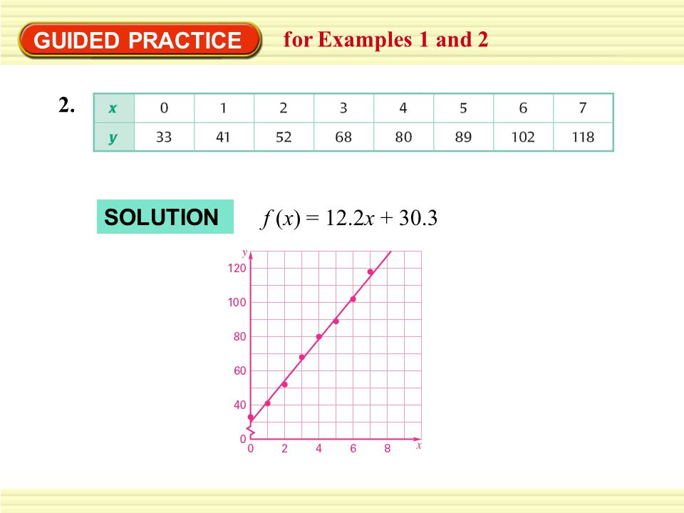 GUIDED PRACTICE for Examples 1 and 2 2. f (x) = 12.2x + 30.3 SOLUTION