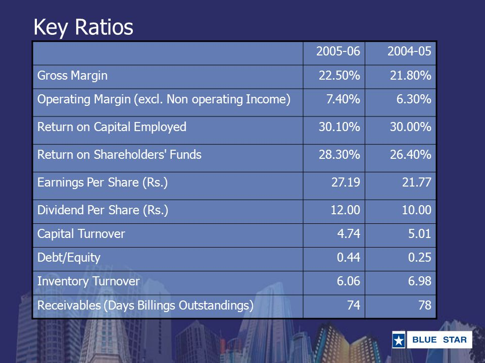 Key Ratios 2005-062004-05 Gross Margin22.50%21.80% Operating Margin (excl. Non operating Income)7.40%6.30% Return on Capital Employed30.10%30.00% Retu