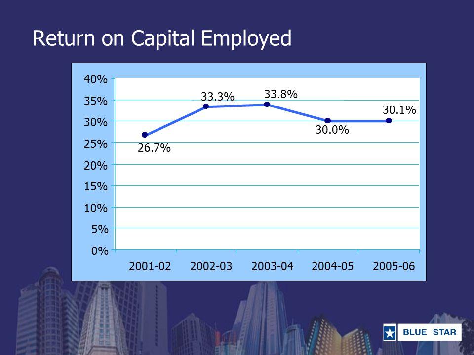 Return on Capital Employed 33.3% 30.0% 33.8% 30.1% 26.7% 0% 5% 10% 15% 20% 25% 30% 35% 40% 2001-022002-032003-042004-052005-06