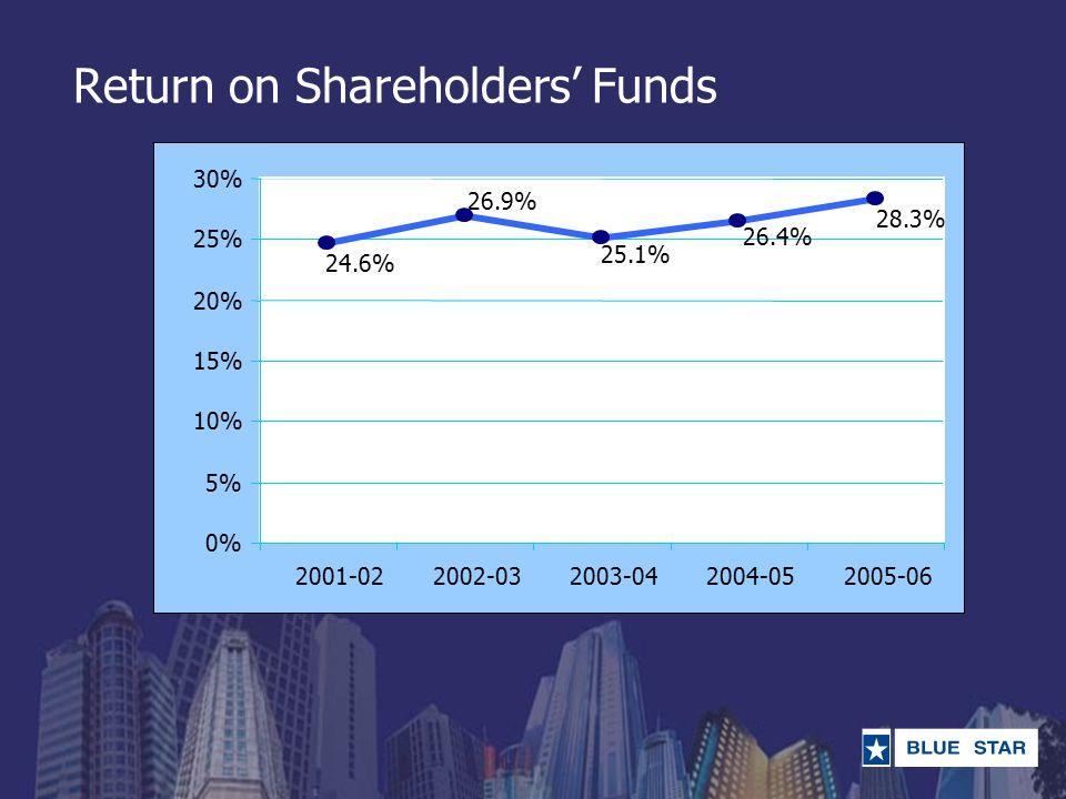 Return on Shareholders' Funds 24.6% 26.9% 25.1% 26.4% 28.3% 0% 5% 10% 15% 20% 25% 30% 2001-022002-032003-042004-052005-06