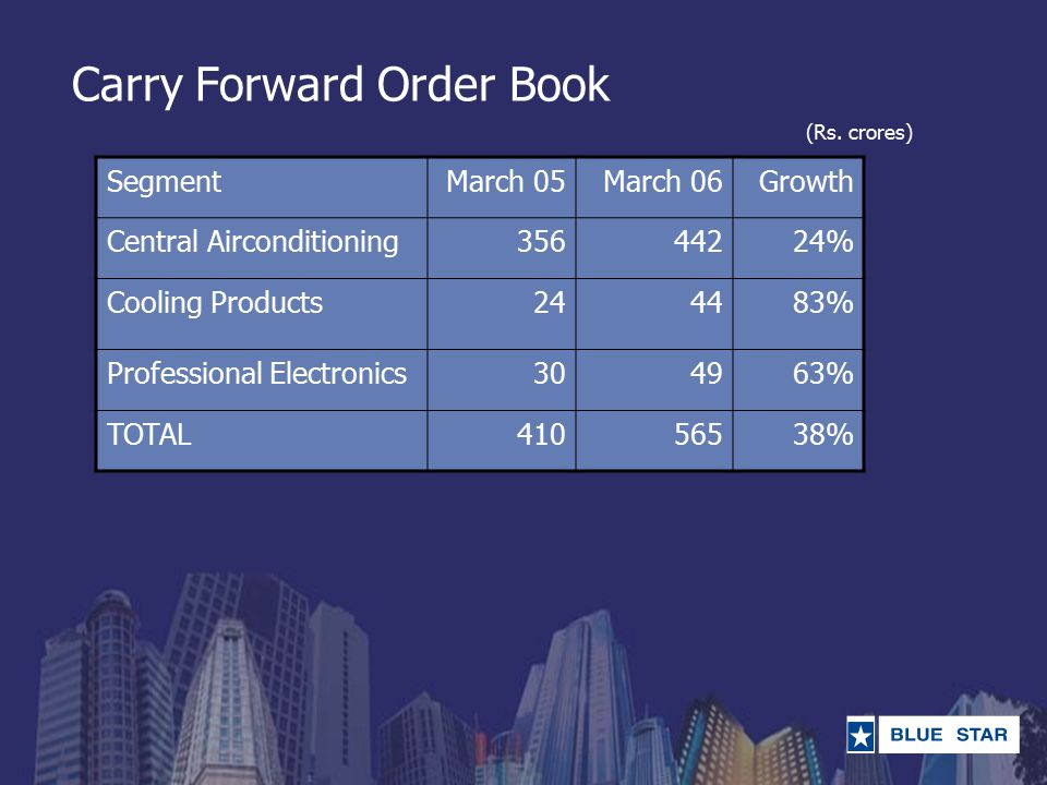 Carry Forward Order Book SegmentMarch 05March 06Growth Central Airconditioning35644224% Cooling Products244483% Professional Electronics304963% TOTAL4