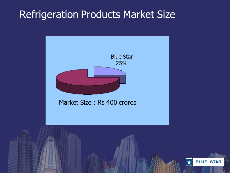 Refrigeration Products Market Size 25% Blue Star 25% Market Size : Rs 400 crores