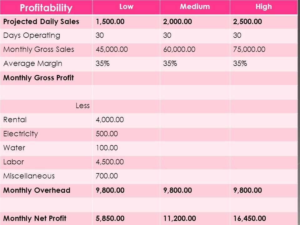 Profitability LowMediumHigh Projected Daily Sales1,500.002,000.002,500.00 Days Operating30 Monthly Gross Sales45,000.0060,000.0075,000.00 Average Margin35% Monthly Gross Profit Less Rental4,000.00 Electricity500.00 Water100.00 Labor4,500.00 Miscellaneous700.00 Monthly Overhead9,800.00 Monthly Net Profit5,850.0011,200.0016,450.00