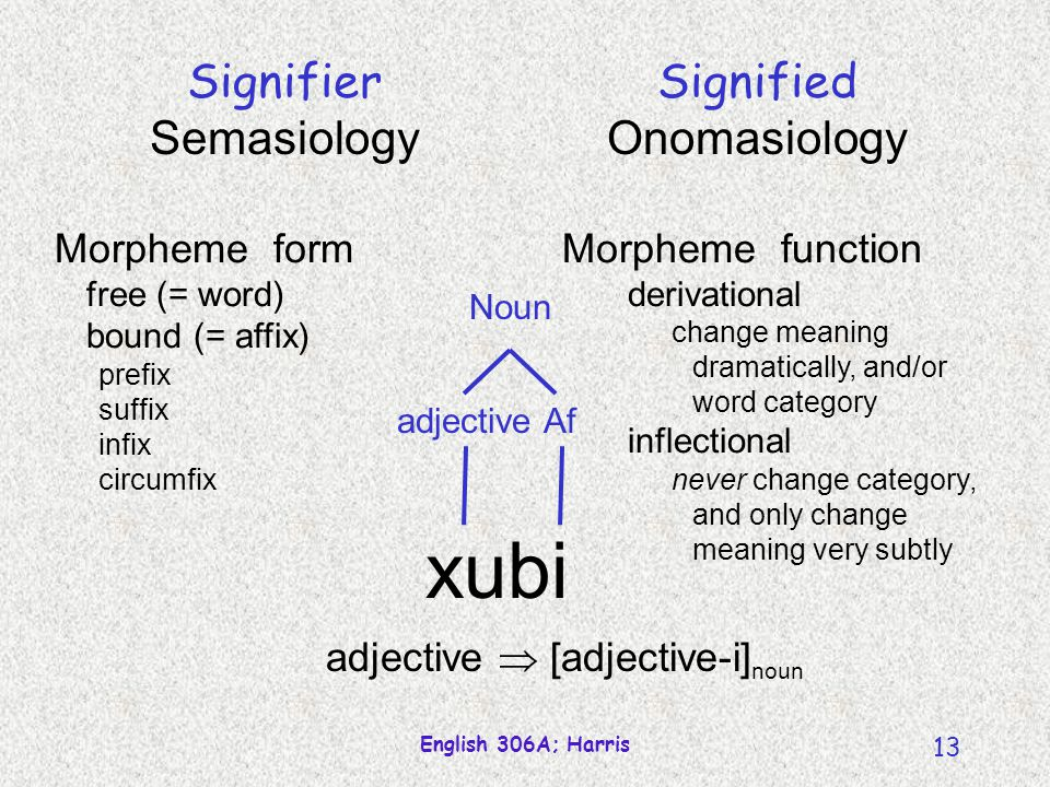 English 306A; Harris 13 Morpheme form free (= word) bound (= affix) prefix suffix infix circumfix Morpheme function derivational change meaning dramatically, and/or word category inflectional never change category, and only change meaning very subtly Signifier Semasiology Signified Onomasiology xubi Afadjective Noun adjective  [adjective-i] noun