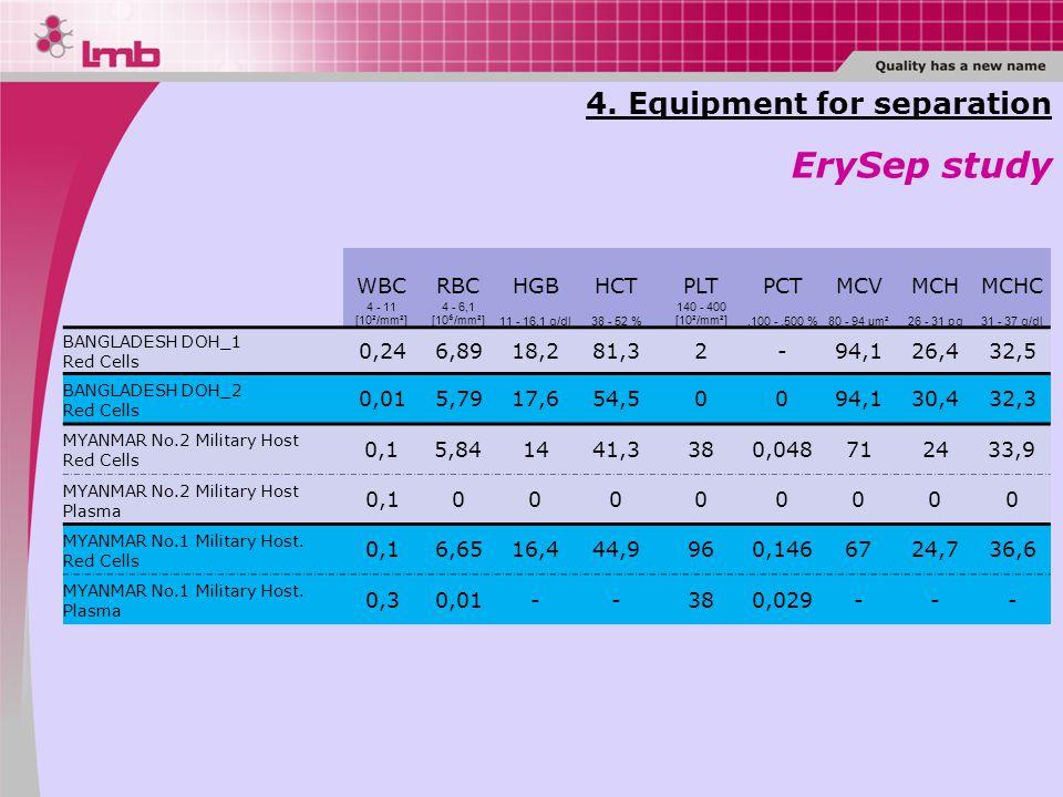 4. Equipment for separation ErySep study WBCRBCHGBHCTPLTPCTMCVMCHMCHC 4 - 11 [10/mm] 4 - 6,1 [10 ⁶ /mm] 11 - 16,1 g/dl38 - 52 % 140 - 400 [10/mm].100