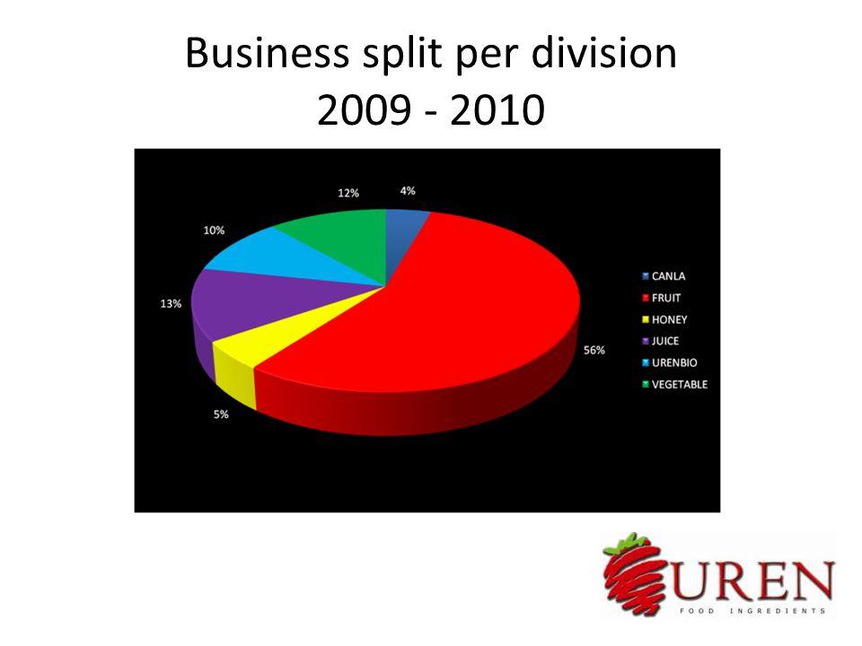 Business split per division 2009 - 2010