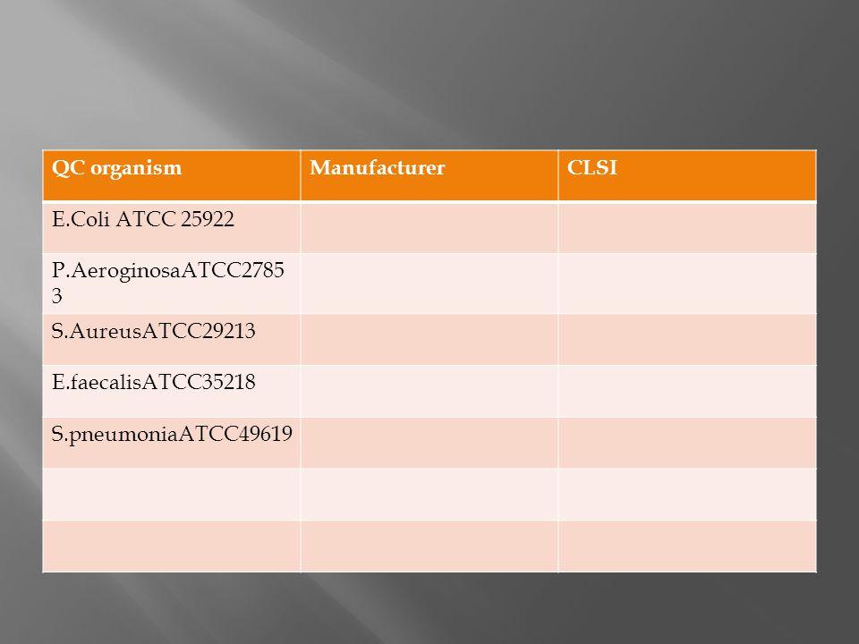 QC organismManufacturerCLSI E.Coli ATCC 25922 P.AeroginosaATCC2785 3 S.AureusATCC29213 E.faecalisATCC35218 S.pneumoniaATCC49619