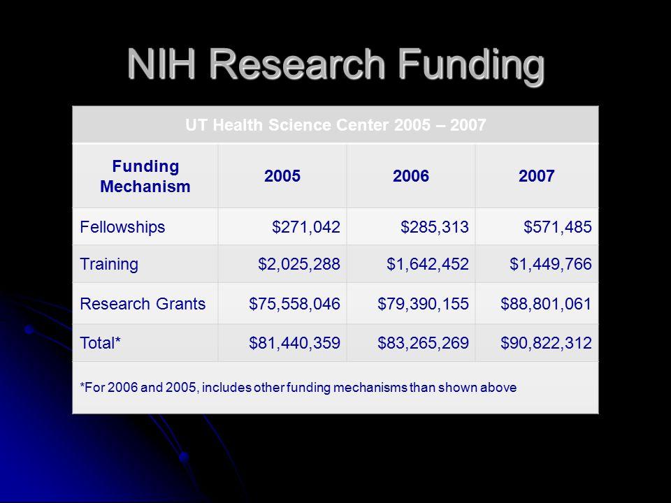 NIH Research Funding