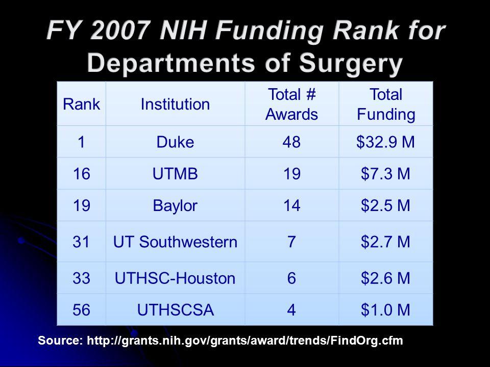 Source: http://grants.nih.gov/grants/award/trends/FindOrg.cfm