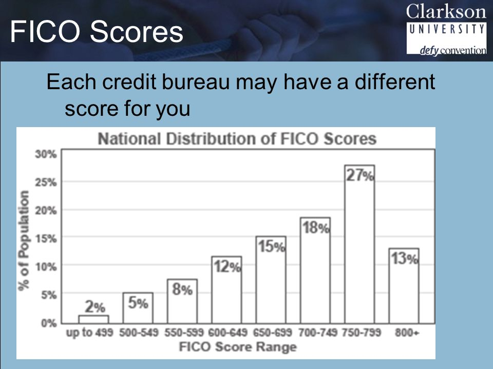 FICO Scores Each credit bureau may have a different score for you