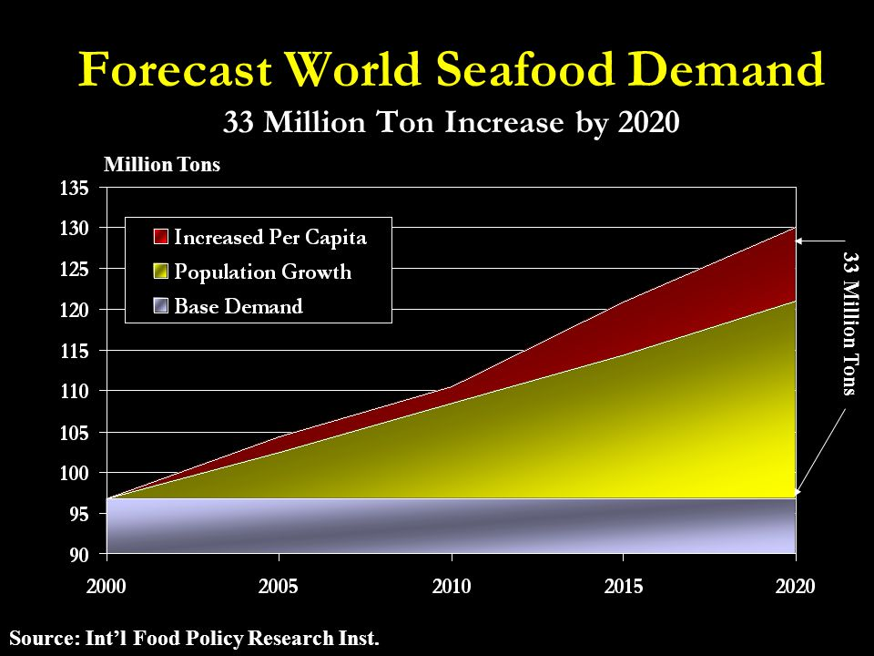 Forecast World Seafood Demand 33 Million Ton Increase by 2020 Million Tons Source: Int'l Food Policy Research Inst.