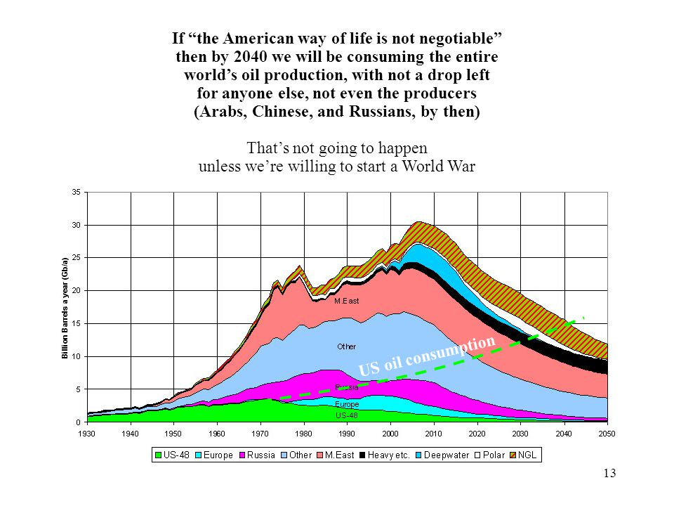 13 If the American way of life is not negotiable then by 2040 we will be consuming the entire world's oil production, with not a drop left for anyone else, not even the producers (Arabs, Chinese, and Russians, by then) That's not going to happen unless we're willing to start a World War US oil consumption