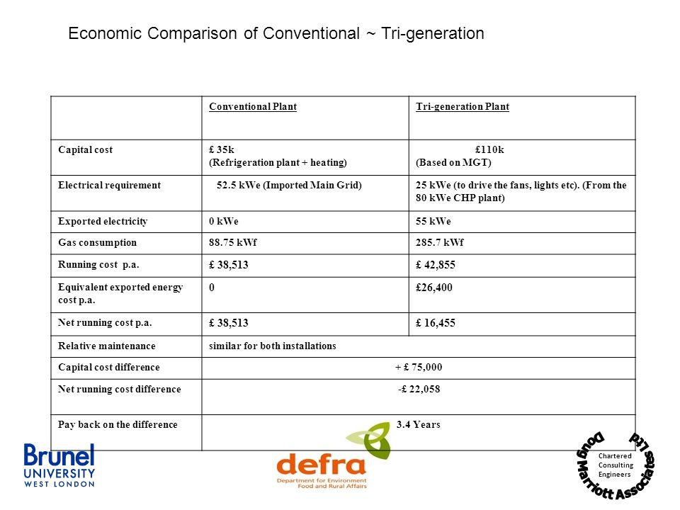 Chartered Consulting Engineers Conventional PlantTri-generation Plant Capital cost£ 35k (Refrigeration plant + heating) £110k (Based on MGT) Electrical requirement 52.5 kWe (Imported Main Grid)25 kWe (to drive the fans, lights etc).
